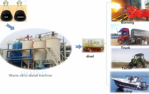 Waste oil to diesel plant